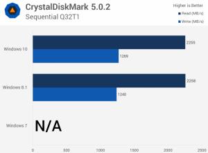 so sánh hiệu suất lưu trữ dữ liệu Win 10
