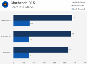 So sánh Điểm Benchmarks của Win 10 vs Win 8 & Win 7