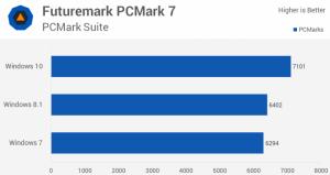 So sánh Điểm Benchmarks của Win 10