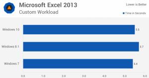 So sánh Hiệu suất ứng dụng excel