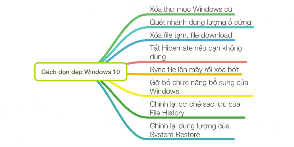 Cách dọn dẹp Windows 10 Hiệu quả nhất